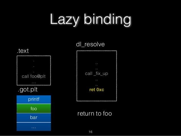 . . . call foo@plt … Lazy binding .text .got.plt printf foo@plt+6 bar … .. .. call _fix_up .. .. ret 0xc dl_resolve foo ret...