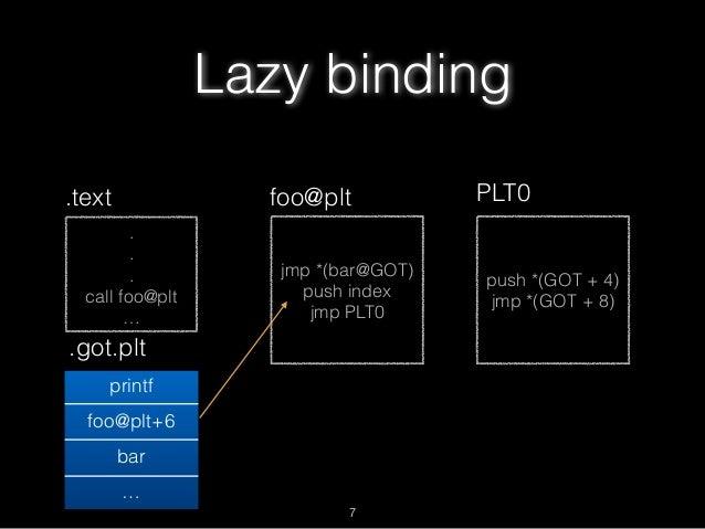 . . . call foo@plt … Lazy binding .text jmp *(bar@GOT) push index jmp PLT0 foo@plt .got.plt printf foo@plt+6 bar … push *(...