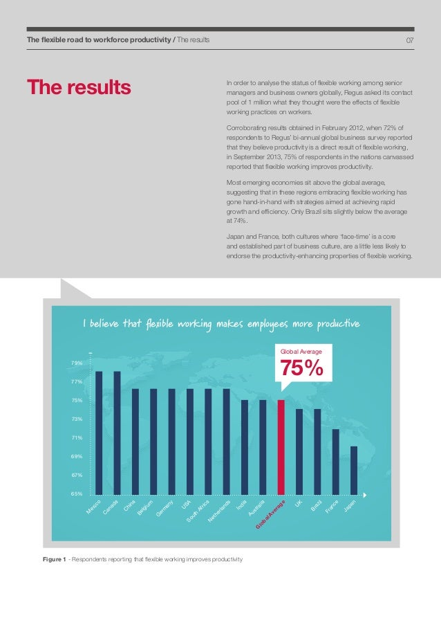 The flexible road to workforce productivity / The results  07  The results  In order to analyse the status of flexible wor...