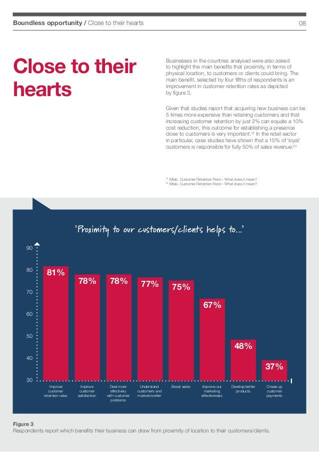 08Boundless opportunity / Close to their hearts 'Proximity to our customers/clients helps to...' Figure 3 Respondents repo...