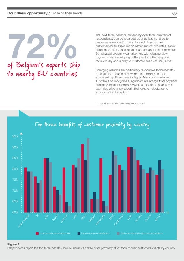 09Boundless opportunity / Close to their hearts Top three benefits of customer proximity by country Figure 4 Respondents r...