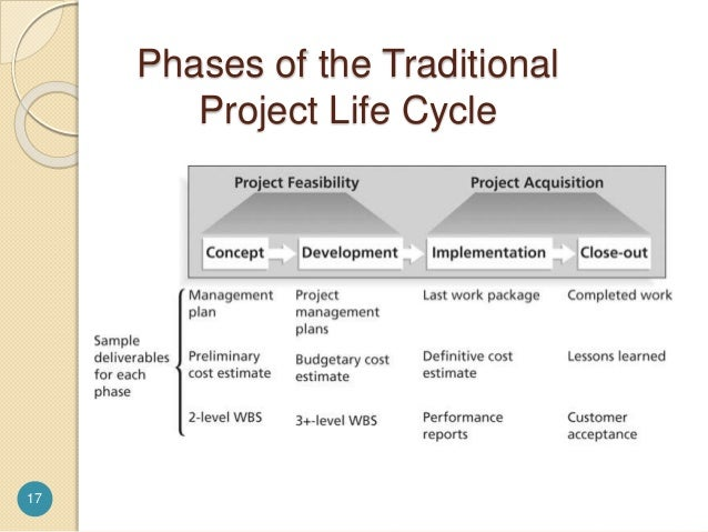 project phases essay The six-phase comprehensive project life cycle model  managing the project through all of its phases,  project i introduce the distinction between proposal phase.