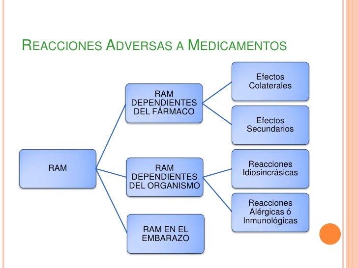 Reacciones adversas a los medicamentos