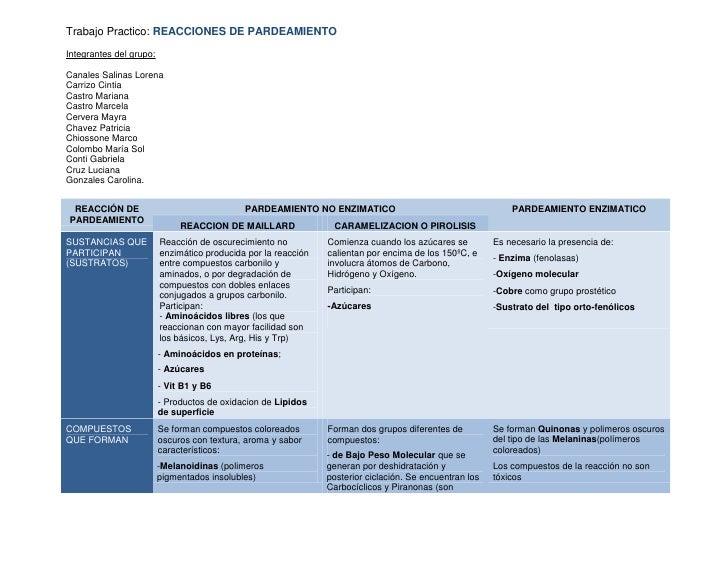 Trabajo Practico: REACCIONES DE PARDEAMIENTOIntegrantes del grupo:Canales Salinas LorenaCarrizo CintiaCastro MarianaCastro...