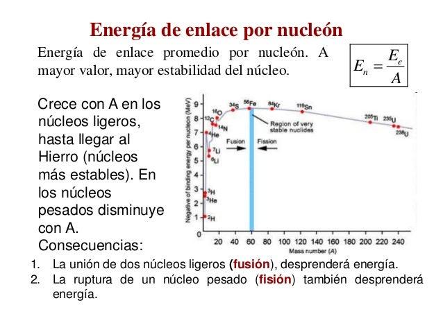 Resultat d'imatges de Las reacciones químicas son consecuencia de la ruptura y formación de enlaces entre núcleos atómicos