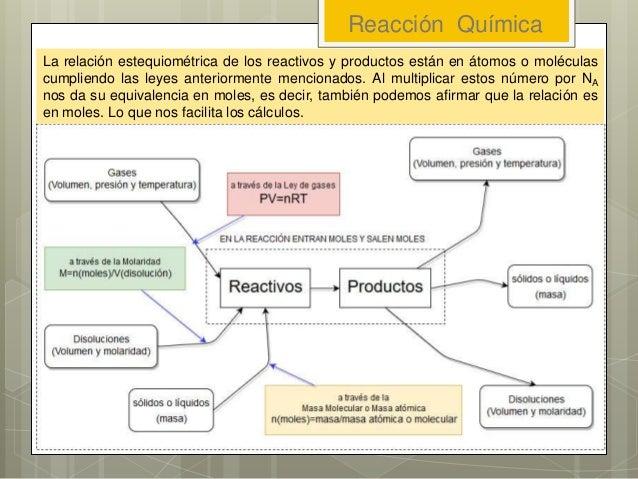 Reacción Química La relación estequiométrica de los reactivos y productos están en átomos o moléculas cumpliendo las leyes...