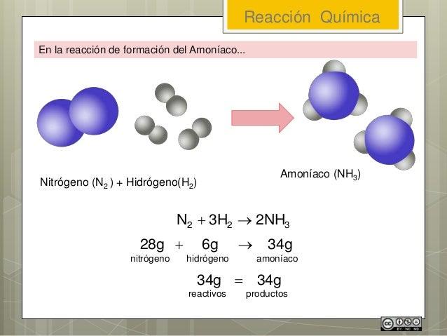 En la reacción de formación del Amoníaco... Nitrógeno (N2 ) + Hidrógeno(H2) Amoníaco (NH3) 322 2NH3HN  amoníacohidrógeno...