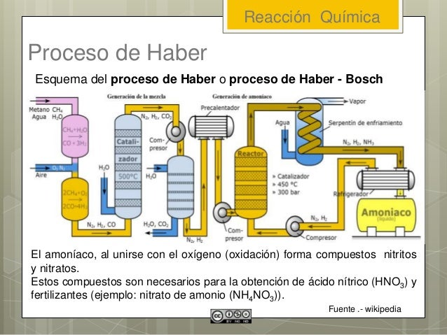 Proceso de Haber Esquema del proceso de Haber o proceso de Haber - Bosch Fuente .- wikipedia El amoníaco, al unirse con el...