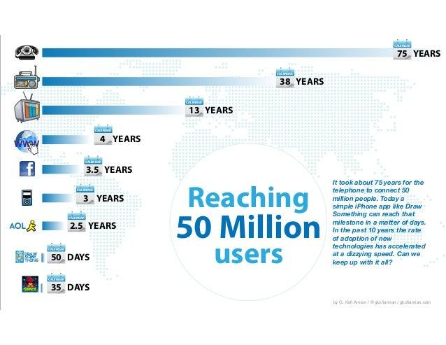 CALENDAR Reaching 50 Million users 38 YEARS CALENDAR 75 YEARS CALENDAR 13 YEARS CALENDAR 4 YEARS CALENDAR CALENDAR 3 YEARS...