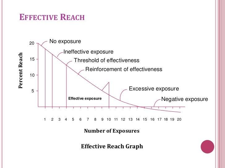 frequency marketing program definition