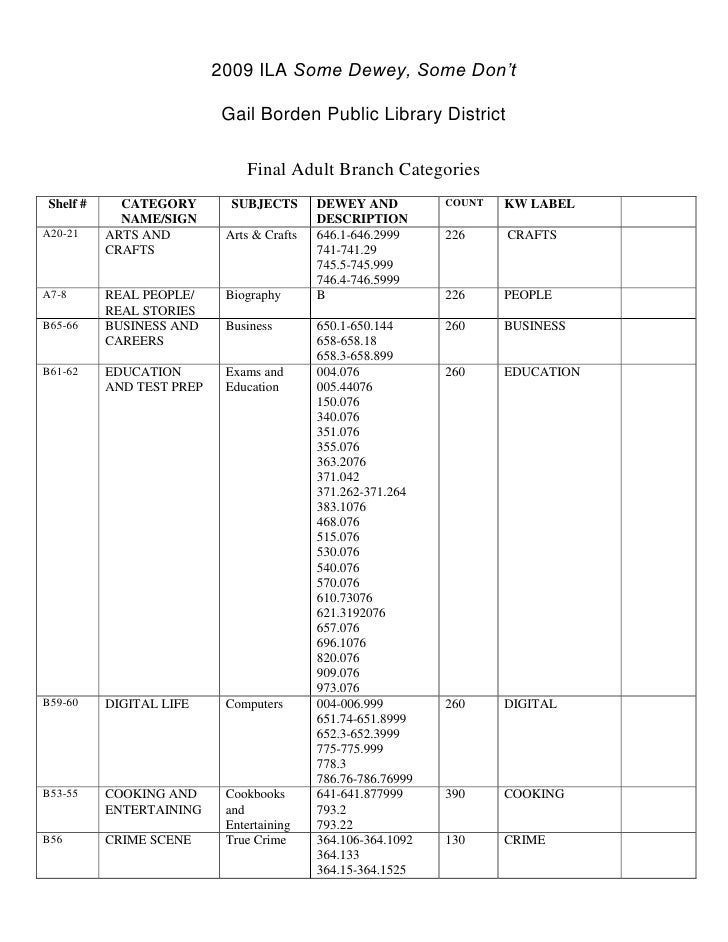 2009 ILA Some Dewey, Some Don't<br />Gail Borden Public Library District<br />Final Adult Branch Categories<br />Shelf #CA...