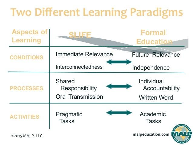 independent learning formal and informal ways Independent learning is the way or method of education in which students have to learn through self-motivation or self-direction and make efforts to find out ways to learn and get experience, this type of learning encourage students to rely more on themselves, to make decisions, to direct themselves accordingly, and become more clear about.