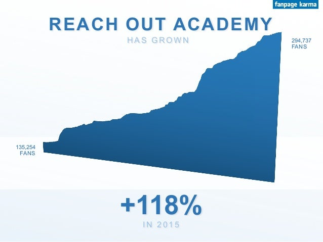 REACH OUT ACADEMY +118% H A S G R O W N I N 2 0 1 5 135,254 FANS 294,737 FANS