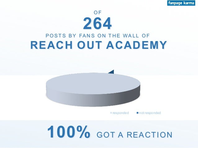P O S T S B Y FA N S O N T H E WA L L O F 264 O F REACH OUT ACADEMY 100% GOT A REACTION responded not responded