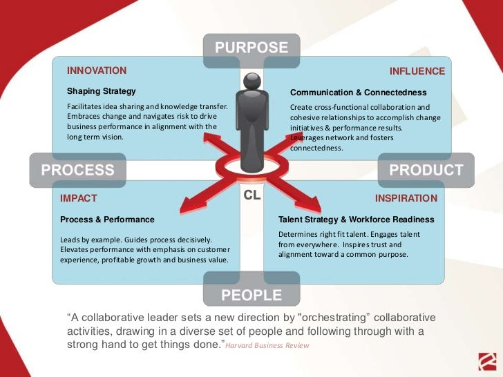 Ryan Estis & Associates Collaborative Leadership Model