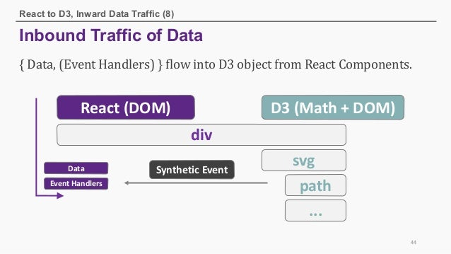 React with D3: DOM Manipulation Orchestration