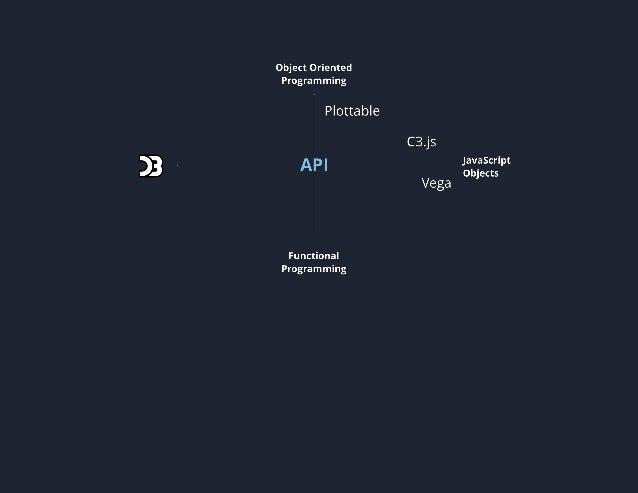 React, D3 and the dataviz ecosystem