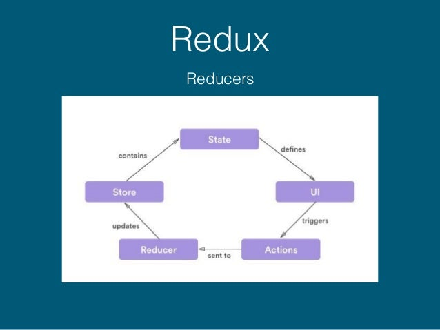 Redux Actions Reducer Map