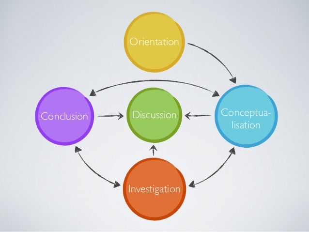 INQUIRY LEARNING SPACE Orientation Conceptualisation Investigation Discussion Conclusion Vault