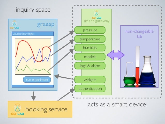 The Go-Lab portal