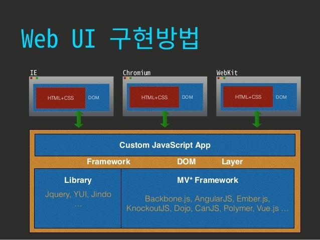 1. Input 2. query3. Update Controller ModelView View