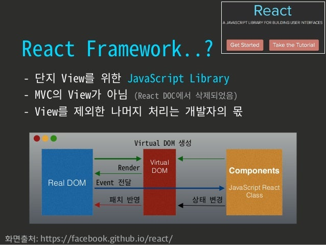 ViewModel ModelView View 1. command data binding 2. dispatch 3. query