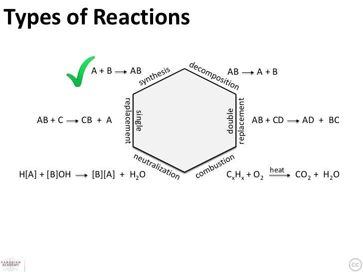 Reactions & Formulas