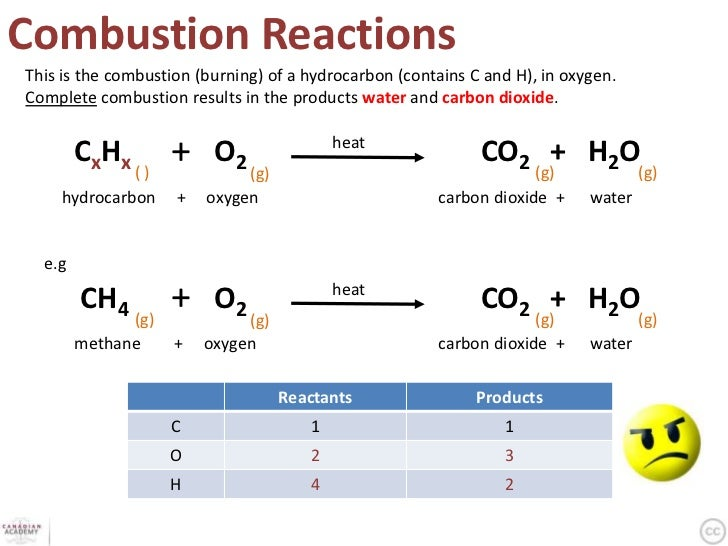 Reactions Formulas on The States Of Matter And Periodic Table