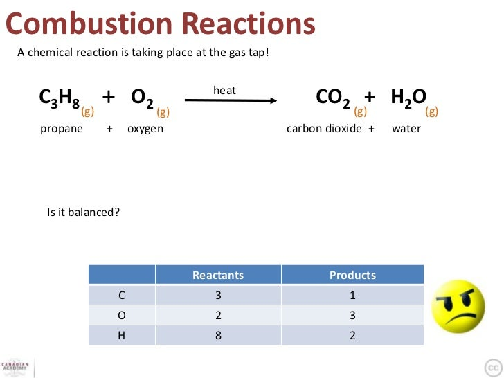 Reactions formulas reactants products c o h 37 urtaz Images