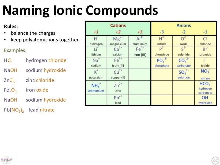 N2h4 Molecule Reactions & Formul...