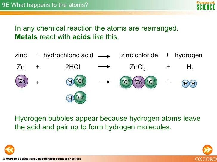 Reactions Of Metals And Metal Compounds