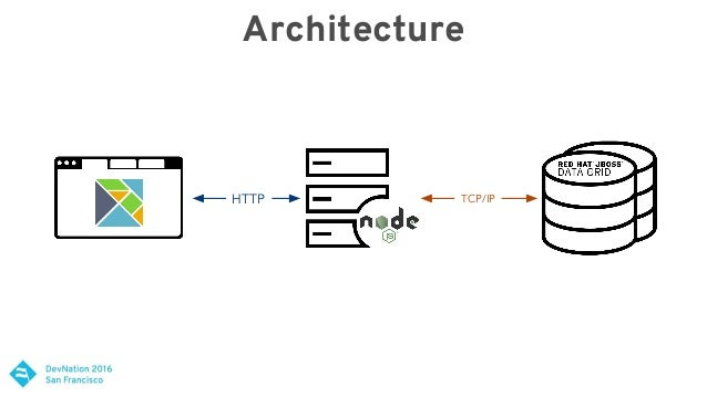 Building Reactive Applications With Node.Js And Red Hat