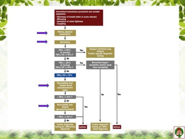 diagnostic criteria for reactive airway disease