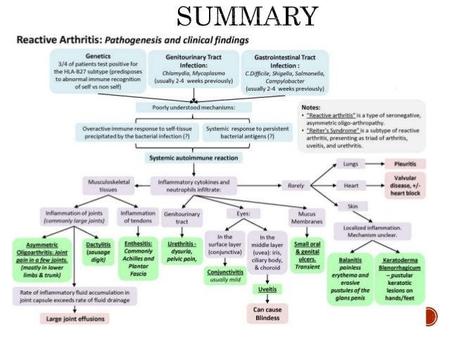  Kim PS, Klausmeier TL, Orr DP. Reactive arthritis: a review. Journal of Adolescent Health. 2009 Apr 1;44(4):309-15.  Ch...