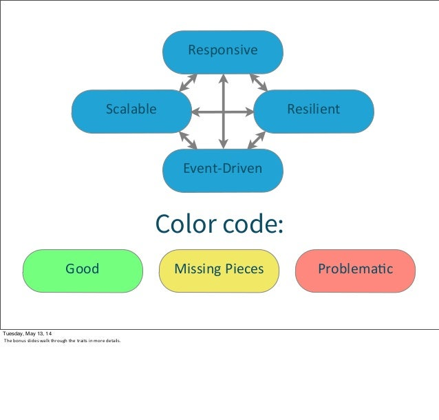Event-‐Driven Scalable Resilient Responsive Color code: Good Missing Pieces ProblemaWc Tuesday, May 13, 14 The bonus s...