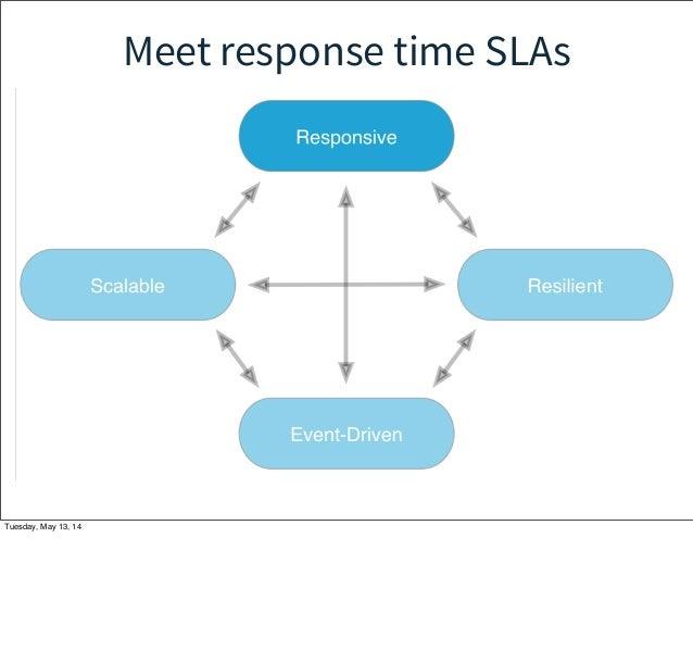 Meet response time SLAs Tuesday, May 13, 14
