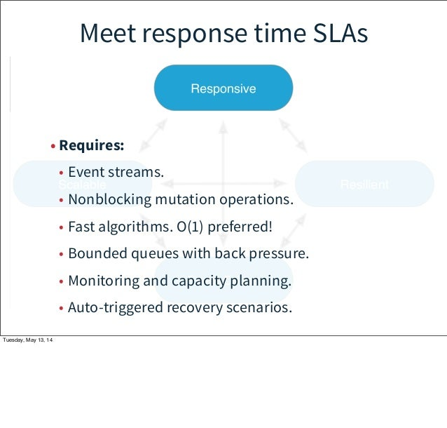 Meet response time SLAs • Requires: • Event streams. • Nonblocking mutation operations. • Fast algorithms. O(1) preferred!...