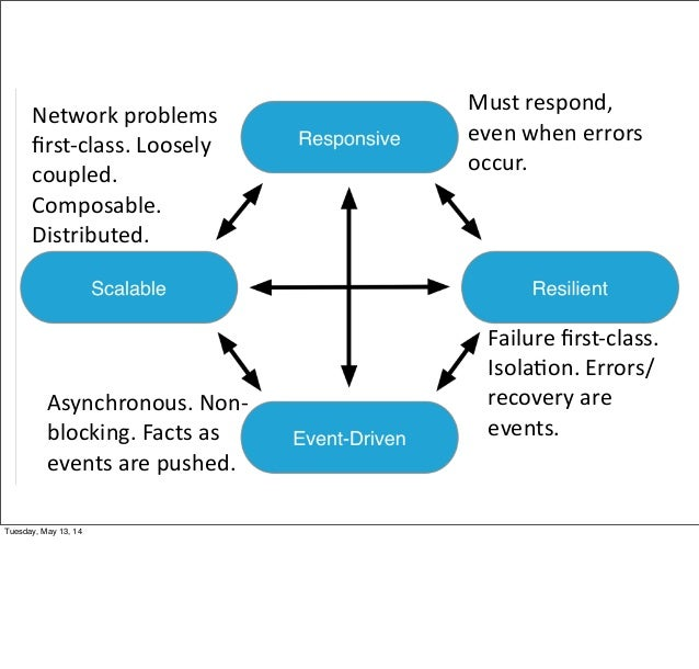 Asynchronous. Non-‐ blocking. Facts as  events are pushed. Network problems  first-‐class. Loosely  coupled.  ...