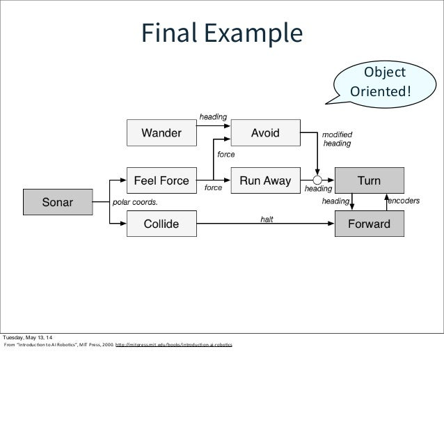"""Final Example Object  Oriented! Tuesday, May 13, 14 From """"IntroducWon to AI RoboWcs"""", MIT Press, 2000. hcp://mitp..."""