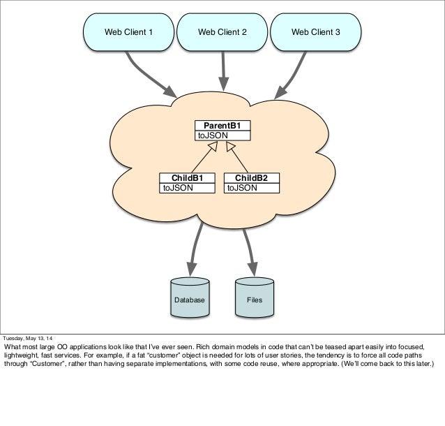 toJSON ParentB1 toJSON ChildB1 toJSON ChildB2 FilesDatabase Web Client 1 Web Client 2 Web Client 3 Tuesday, May 13, 14 Wha...