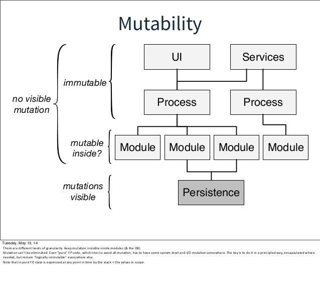 Mutability Persistence Process Module UI Process Services Module Module Module immutable no visible mutation mutable insid...