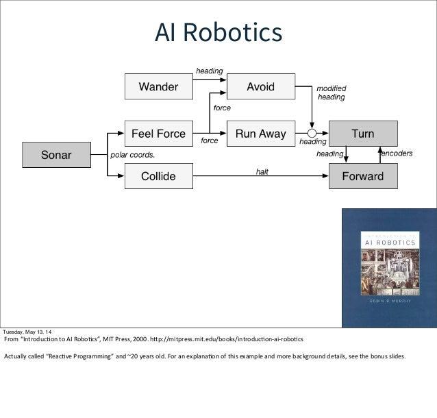 "AI Robotics Tuesday, May 13, 14 From ""IntroducWon to AI RoboWcs"", MIT Press, 2000. hcp://mitpress.mit.edu/books/in..."