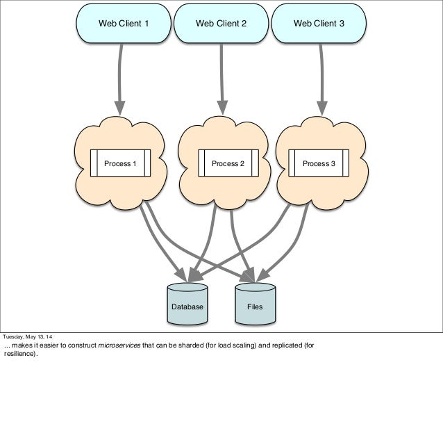 Web Client 1 Web Client 2 Web Client 3 Process 1 Process 2 Process 3 FilesDatabase Tuesday, May 13, 14 ... makes it easier...