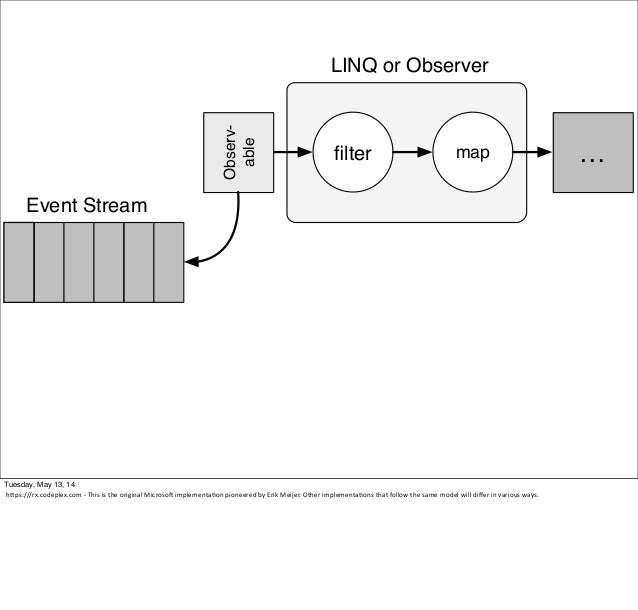 filter …map Observ- able Event Stream LINQ or Observer Tuesday, May 13, 14 hcps:///rx.codeplex.com -‐ This is the ori...