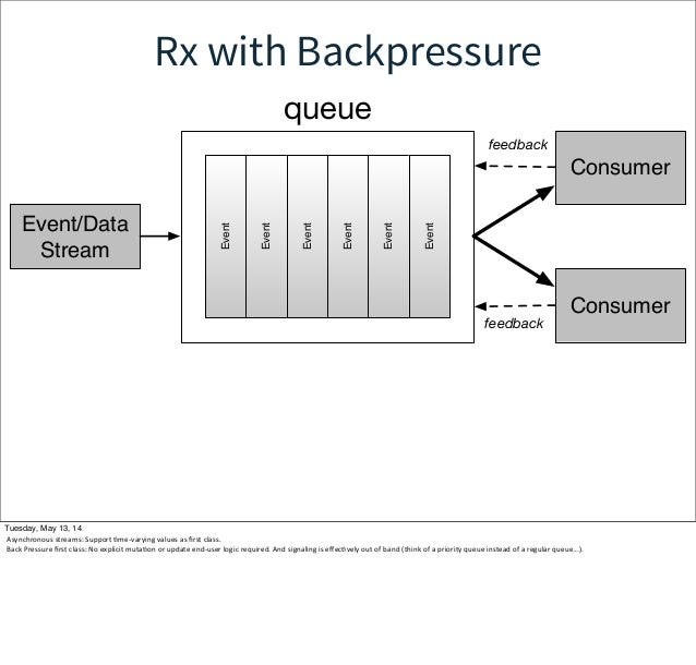 Rx with Backpressure Event Event Event Event Event Event Event/Data Stream Consumer Consumer feedback queue feedback Tuesd...