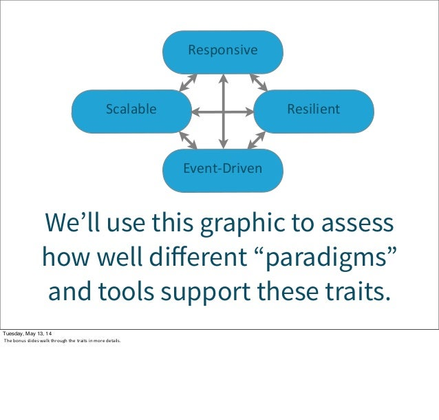 """Event-‐Driven Scalable Resilient Responsive We'll use this graphic to assess how well different """"paradigms"""" and tools supp..."""