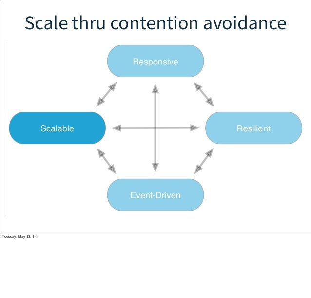 Scale thru contention avoidance Tuesday, May 13, 14