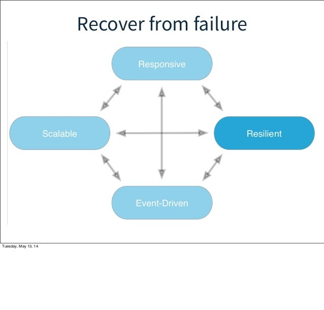 Recover from failure Tuesday, May 13, 14