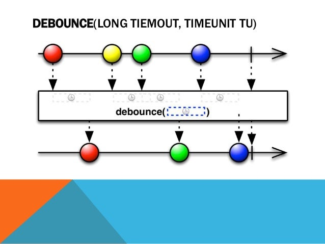 DEBOUNCE(LONG TIEMOUT, TIMEUNIT TU)