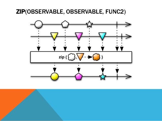 ZIP(OBSERVABLE, OBSERVABLE, FUNC2)